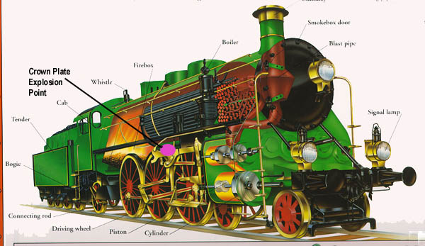 Various Valves And Devices Had Been Developed Which Acted To Channel When Necessary Release The Pressure Whistle On A Steam Locomotive